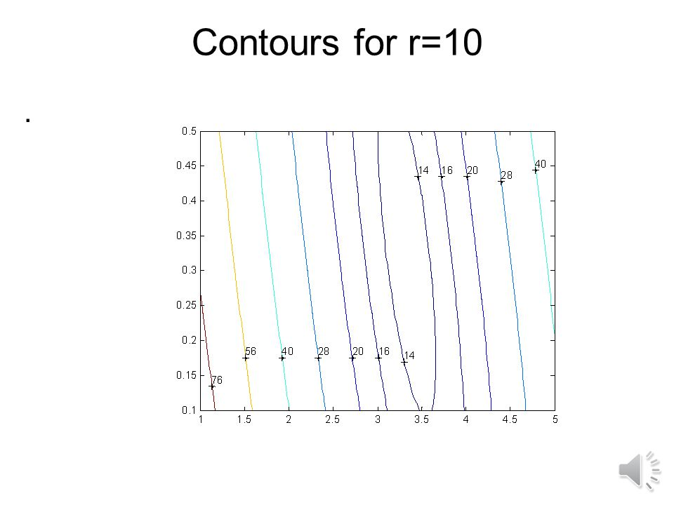 Contours for r=10 .