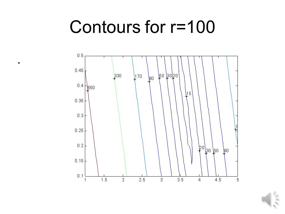 Contours for r=100 .