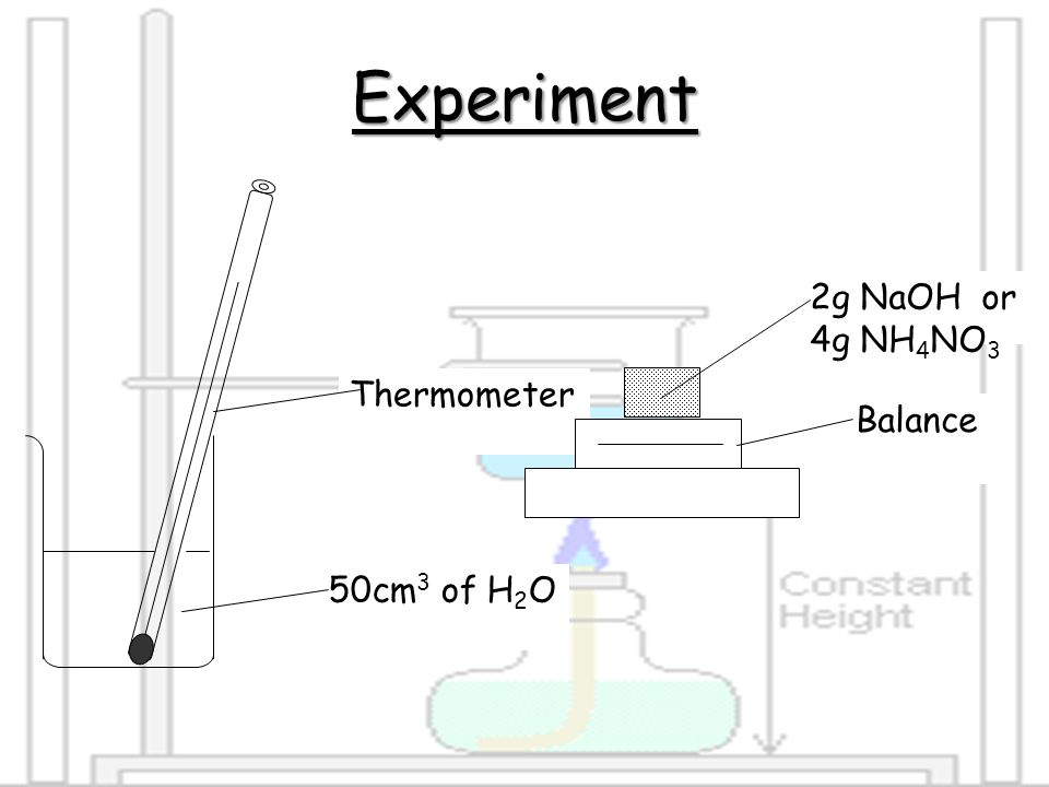Experiment 50cm3 of H2O Thermometer Balance 2g NaOH or 4g NH4NO3