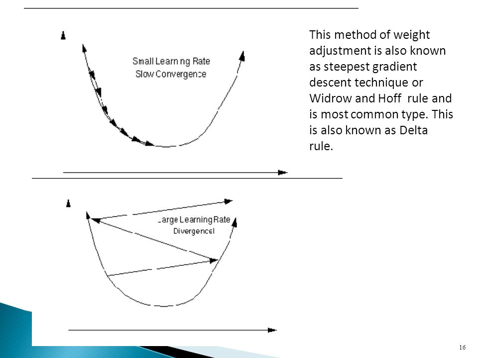 This method of weight adjustment is also known as steepest gradient descent technique or Widrow and Hoff rule and is most common type.