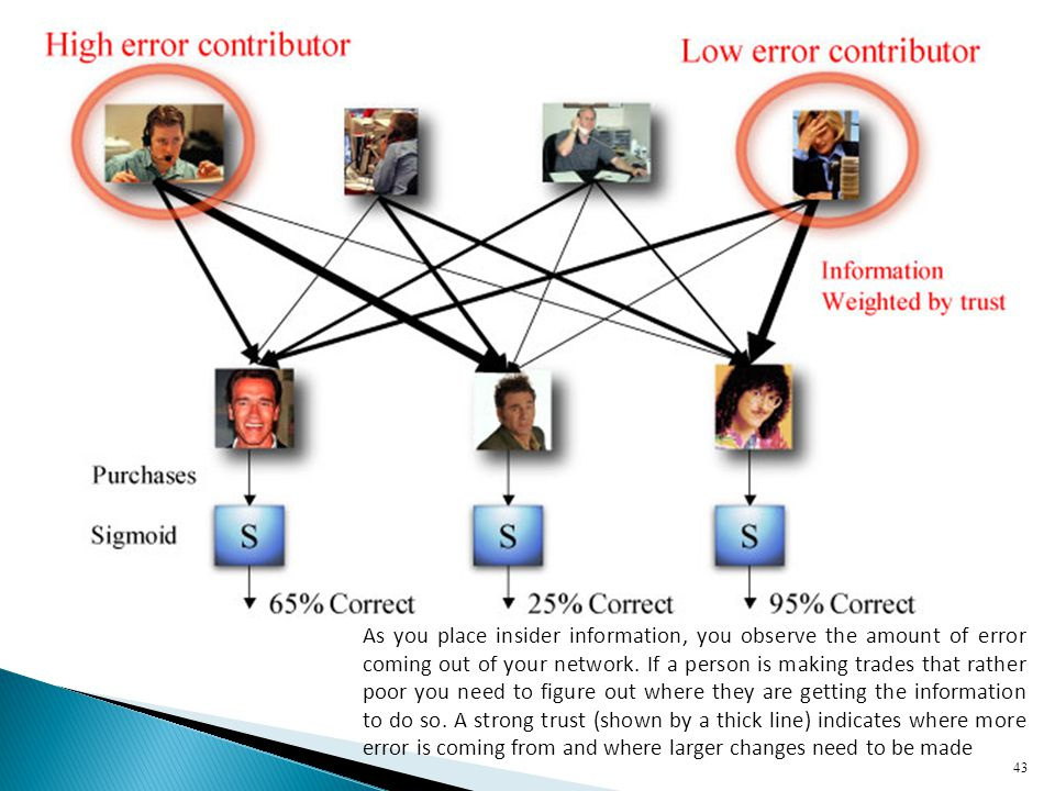 As you place insider information, you observe the amount of error coming out of your network.