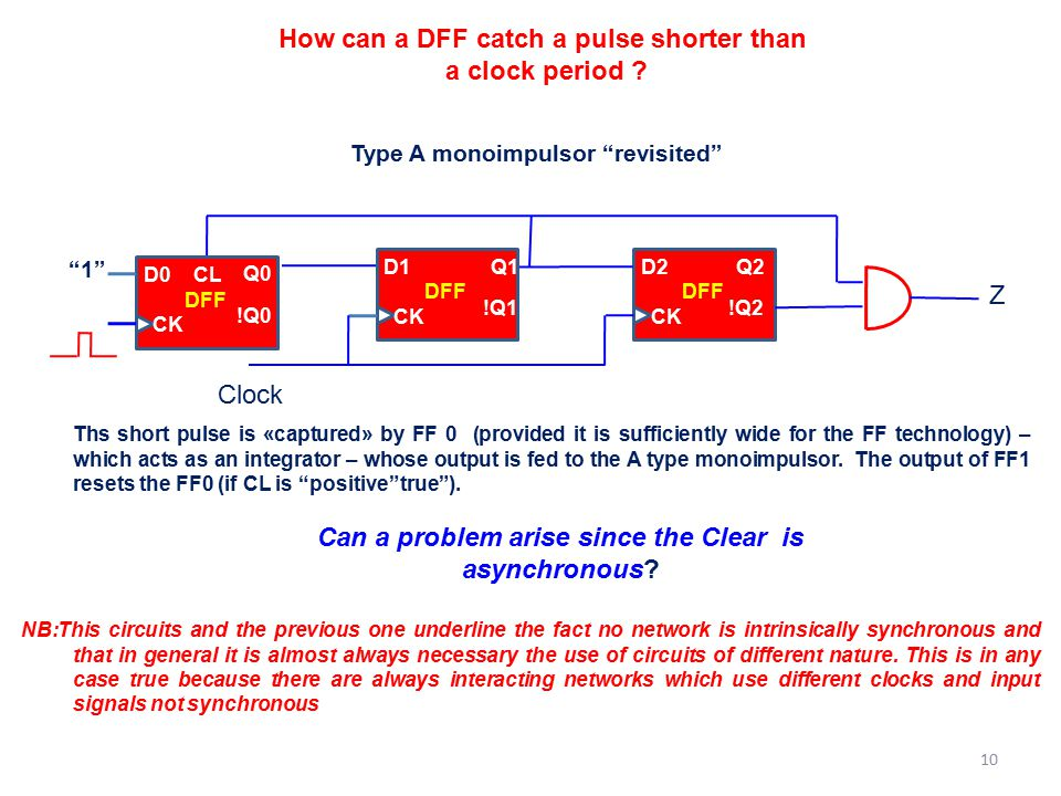 How can a DFF catch a pulse shorter than a clock period