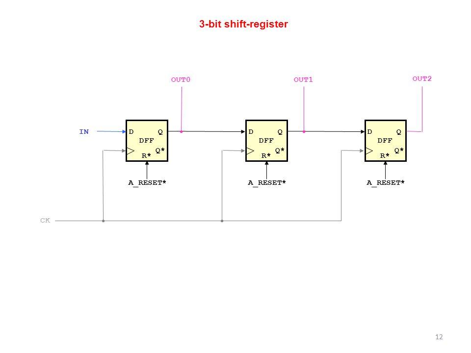 3-bit shift-register OUT0 OUT1 OUT2 DFF DFF DFF IN D Q D Q D Q Q* Q*