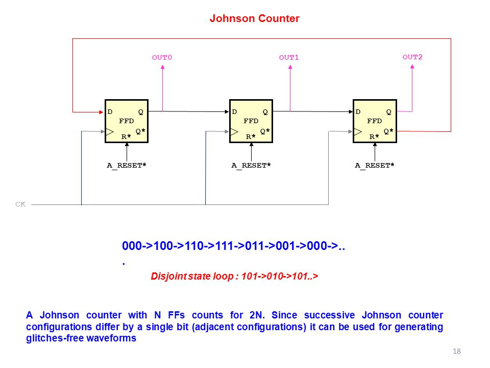Disjoint state loop : 101->010->101..>1