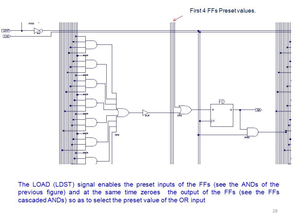 First 4 FFs Preset values.