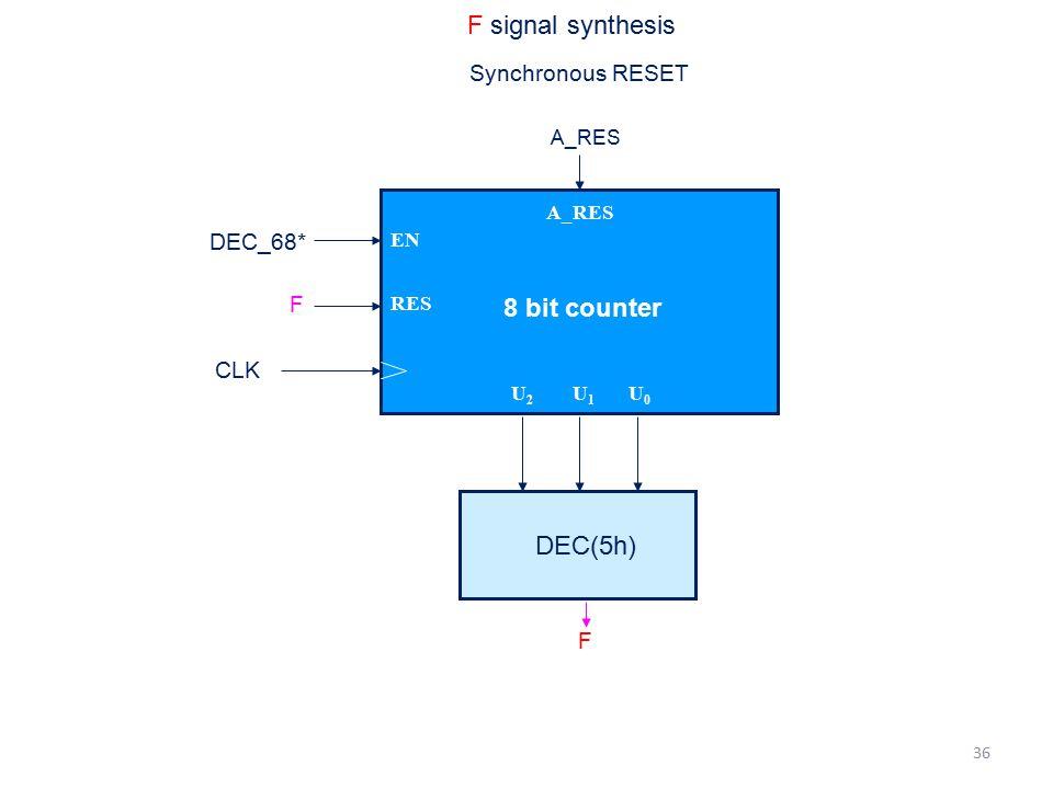 8 bit counter F signal synthesis DEC(5h) Synchronous RESET DEC_68* F