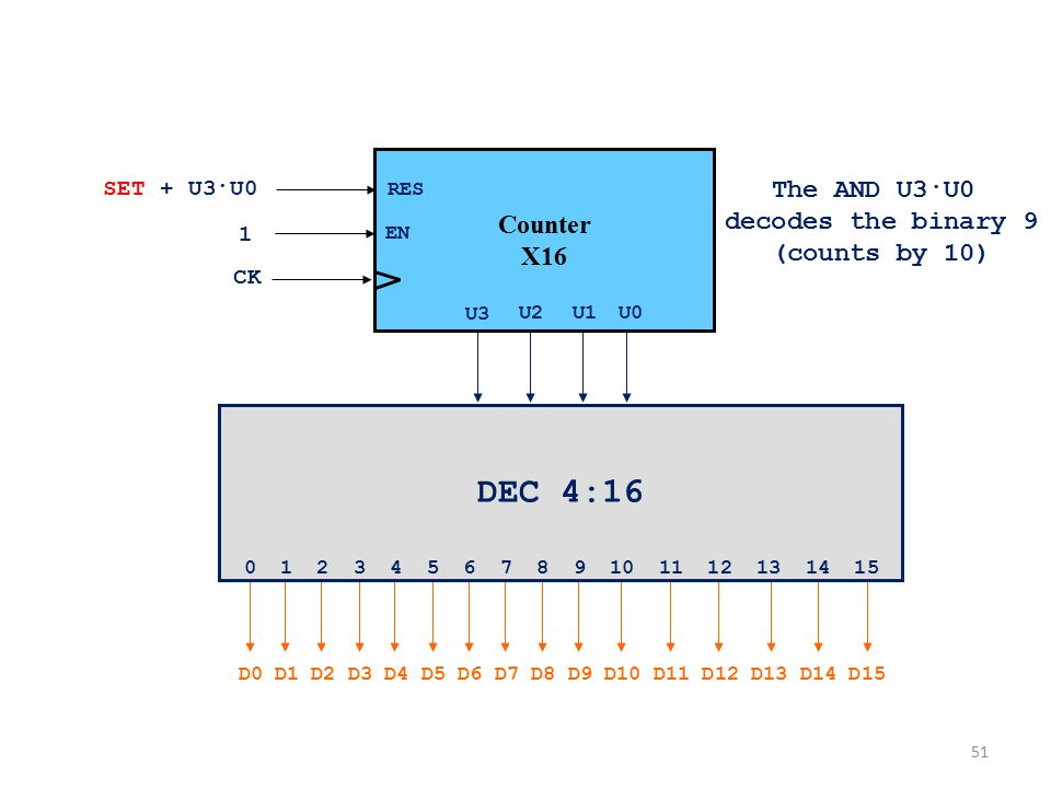 DEC 4:16 The AND U3·U0 Counter X16 decodes the binary 9 (counts by 10)