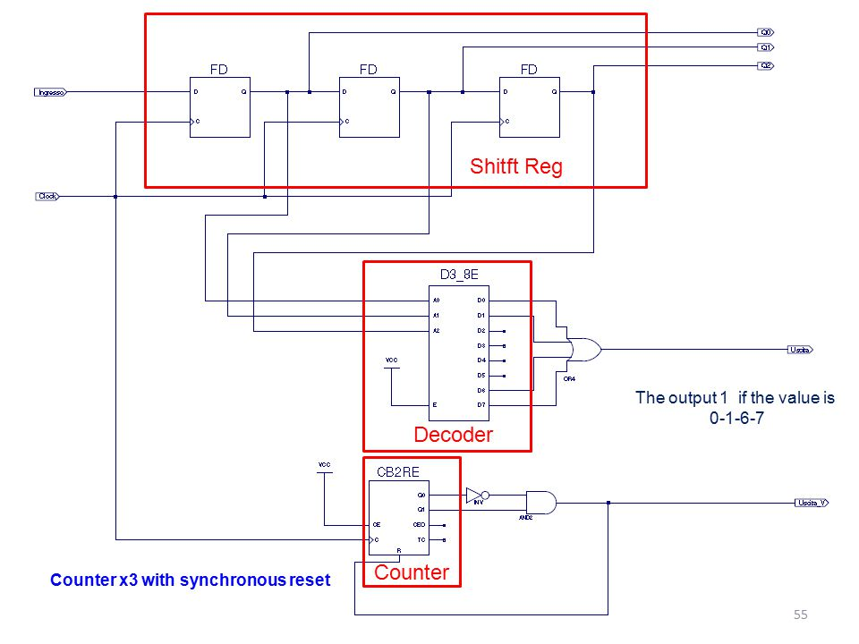 Counter x3 with synchronous reset