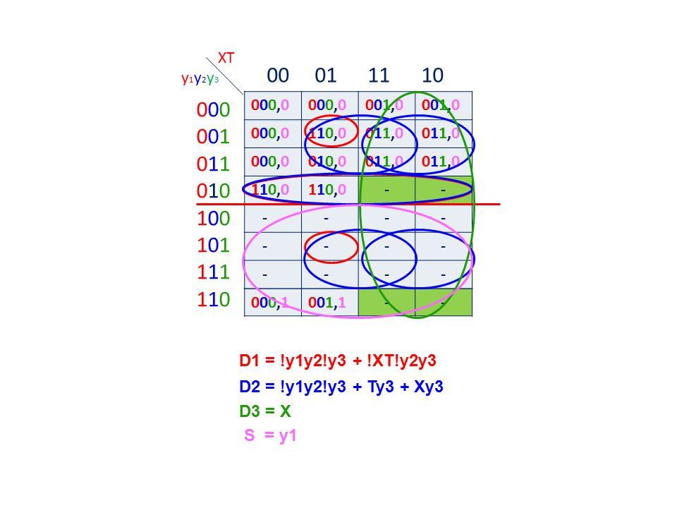 XT 00 01 11 10. y1y2y3. 000. 001. 011. 010. 100. 101. 111. 110. 000,0. 001,0.
