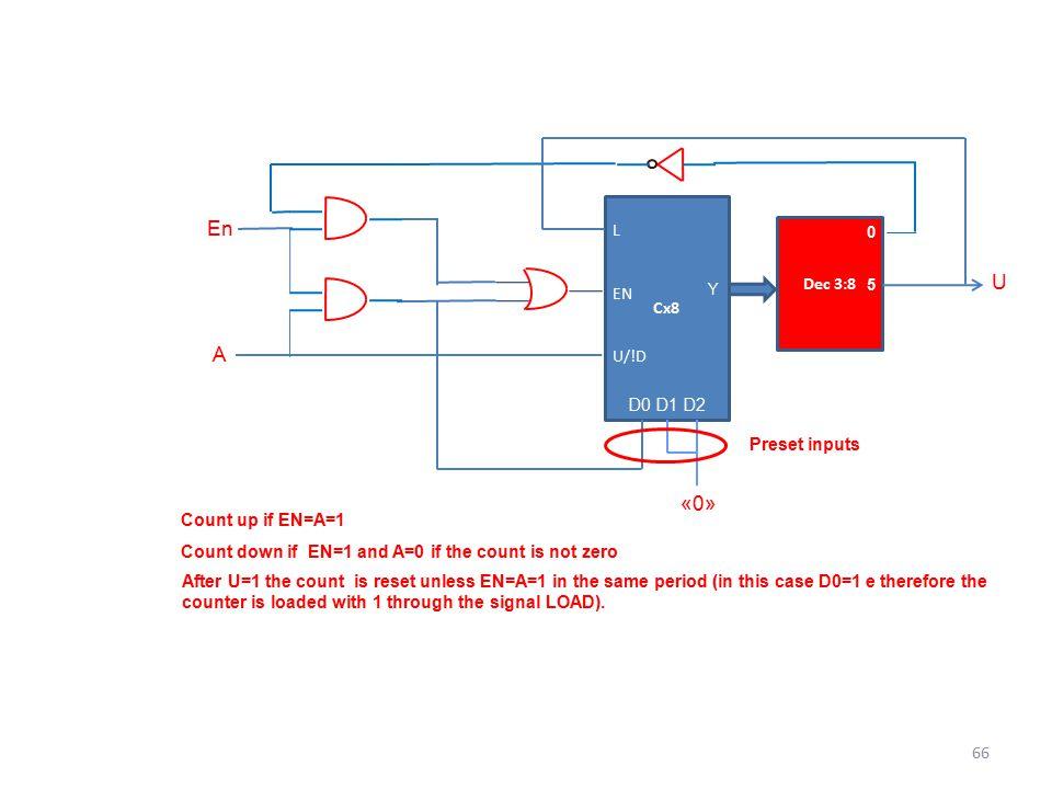 En U A «0» L EN Cx8 Dec 3:8 U/!D D0 D1 D2 Preset inputs