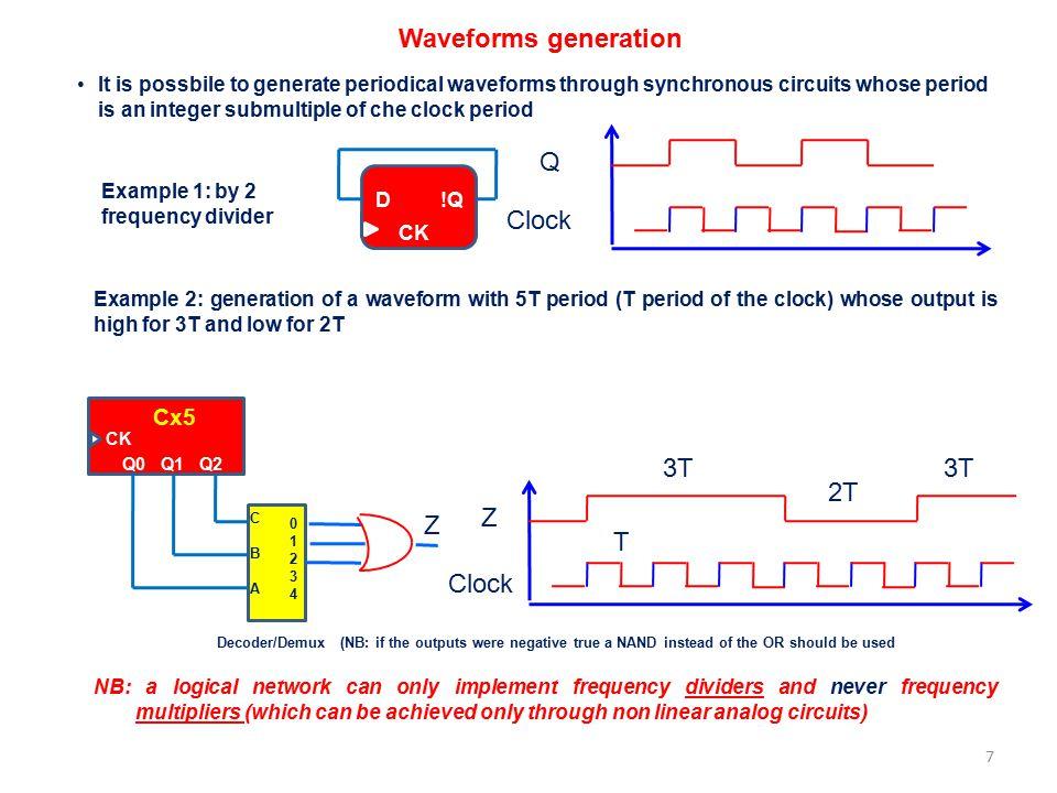 Waveforms generation Q Clock 3T 3T 2T Z Z T Clock Cx5