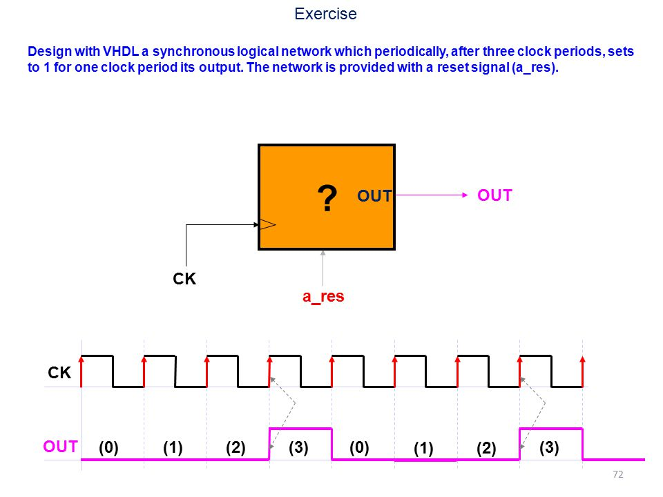 Exercise OUT OUT CK a_res CK OUT (0) (1) (2) (3) (0) (1) (2) (3)