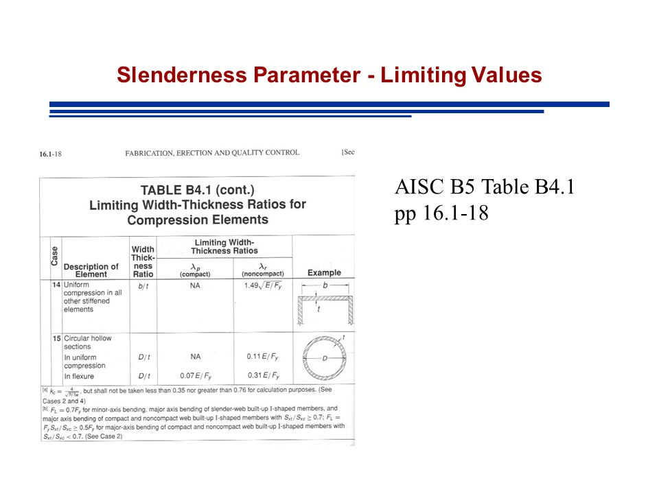 Slenderness Parameter - Limiting Values