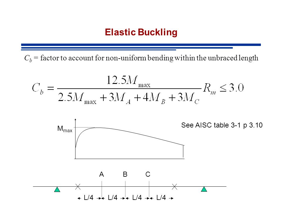 Elastic Buckling Cb = factor to account for non-uniform bending within the unbraced length. See AISC table 3-1 p 3.10.