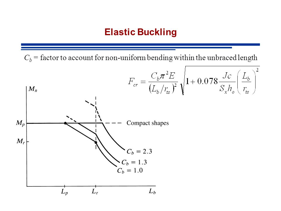 Elastic Buckling Cb = factor to account for non-uniform bending within the unbraced length