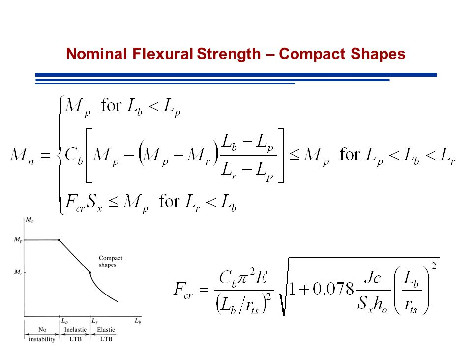 Nominal Flexural Strength – Compact Shapes