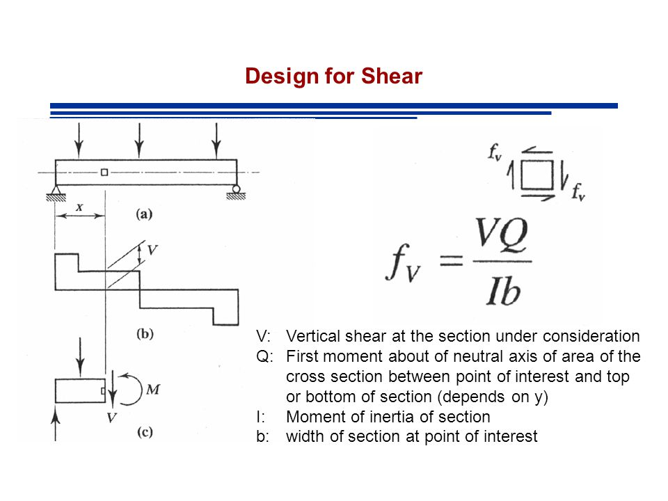 Design for Shear V: Vertical shear at the section under consideration