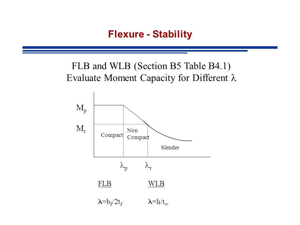 FLB and WLB (Section B5 Table B4.1)