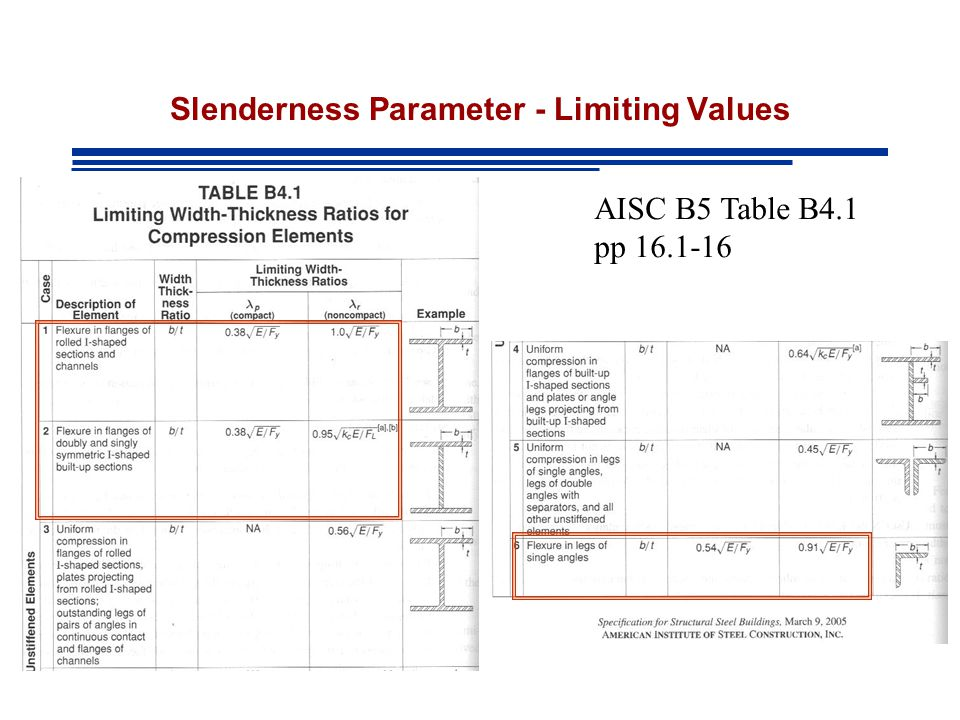 Slenderness Parameter - Limiting Values