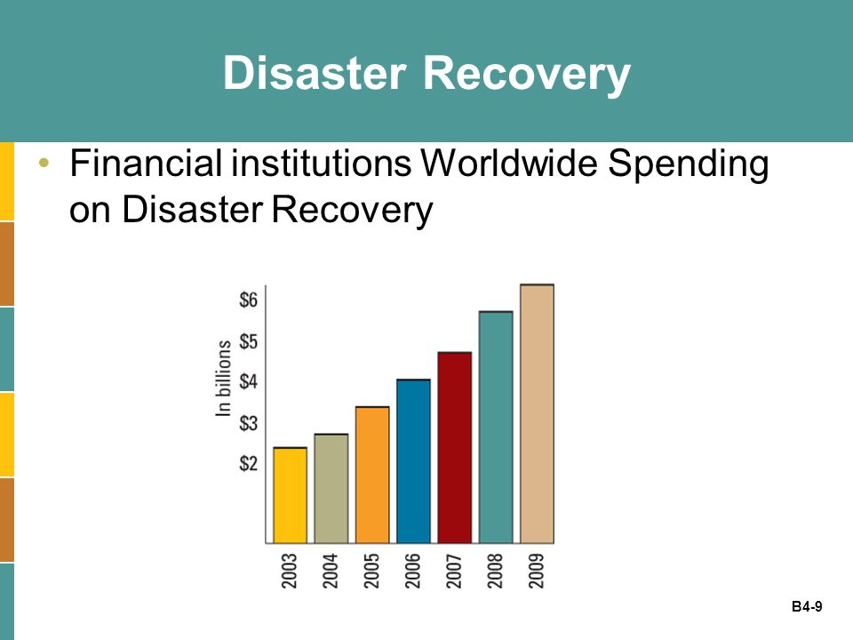 Disaster Recovery Financial institutions Worldwide Spending on Disaster Recovery
