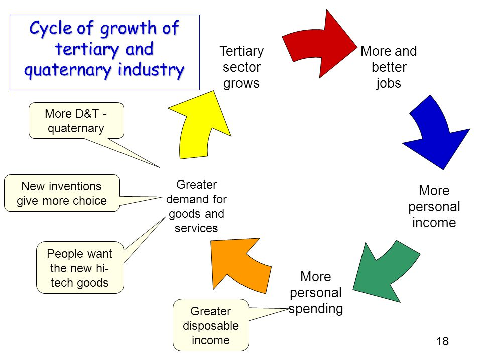 Cycle of growth of tertiary and quaternary industry