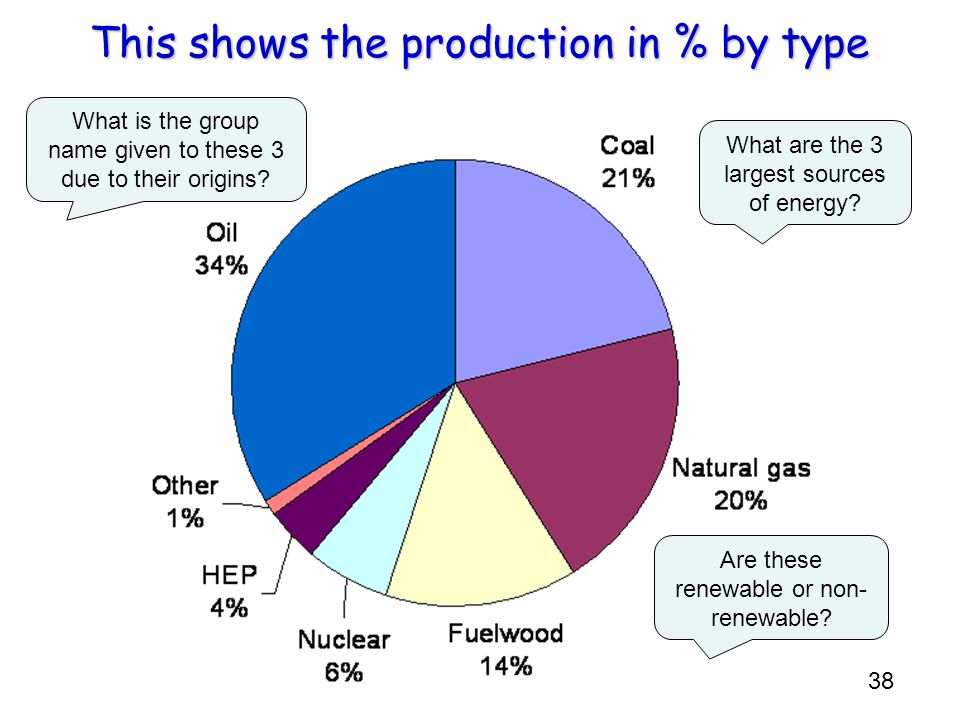 This shows the production in % by type