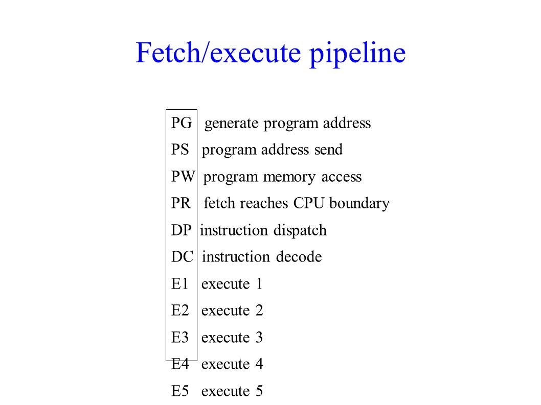 Fetch/execute pipeline