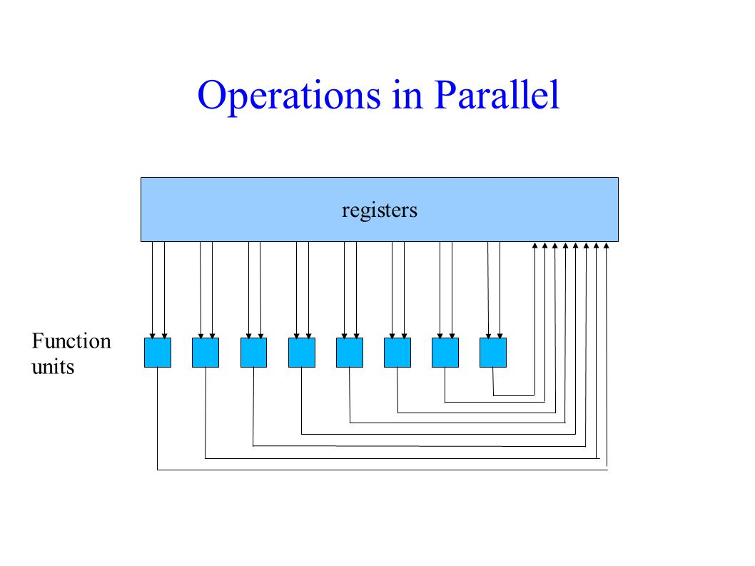 Operations in Parallel