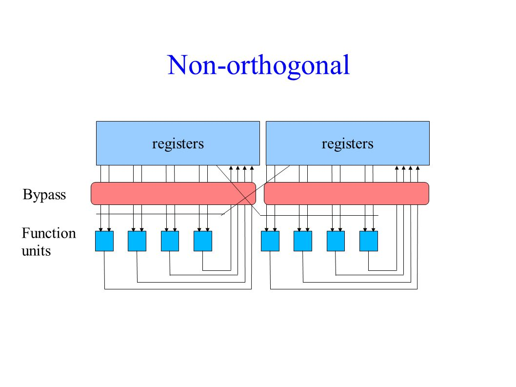 Non-orthogonal registers registers Bypass Function units
