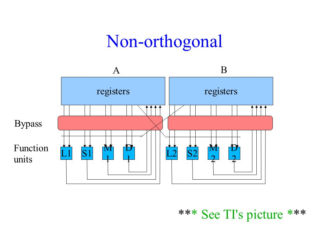 Non-orthogonal *** See TI s picture *** A B registers registers Bypass