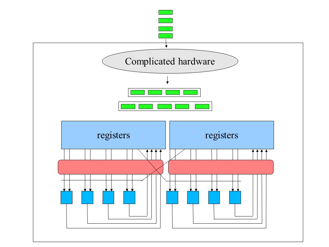 Complicated hardware registers registers