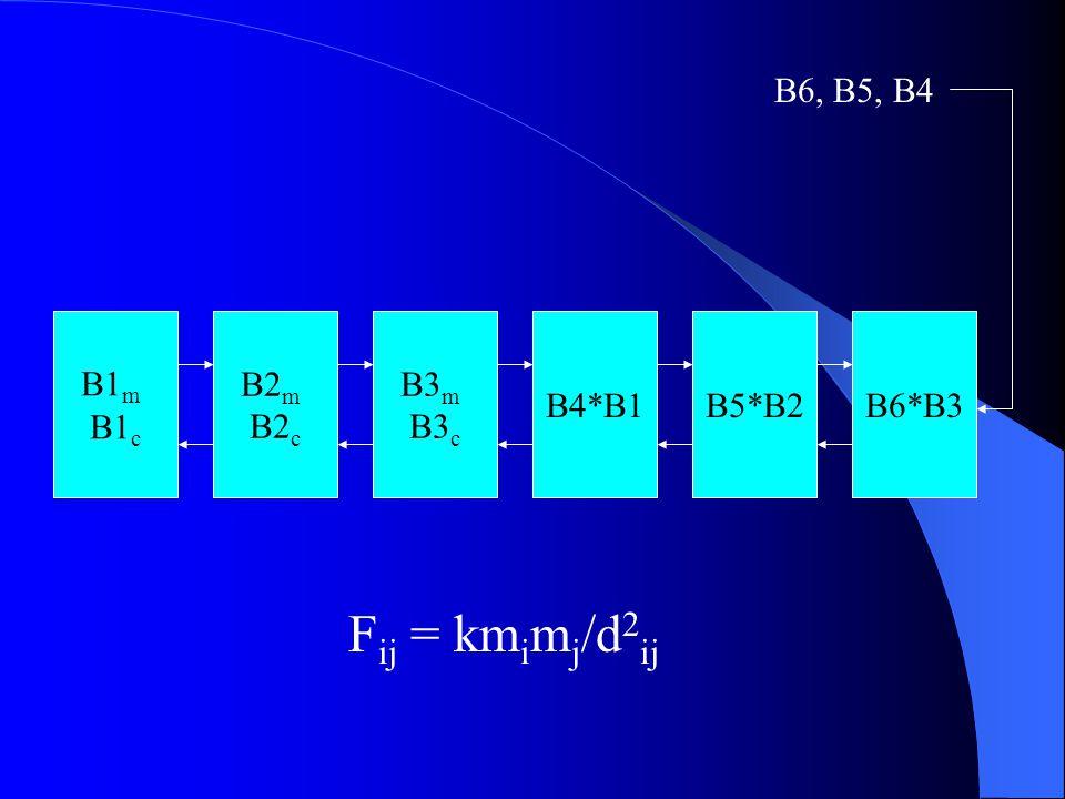 B6, B5, B4 B1m B1c B2m B2c B3m B3c B4*B1 B5*B2 B6*B3 Fij = kmimj/d2ij