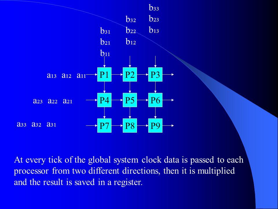 b33 b23. b13. b32. b22. b12. b31. b21. b11. a13 a12 a11. P1. P2. P3. a23 a22 a21.