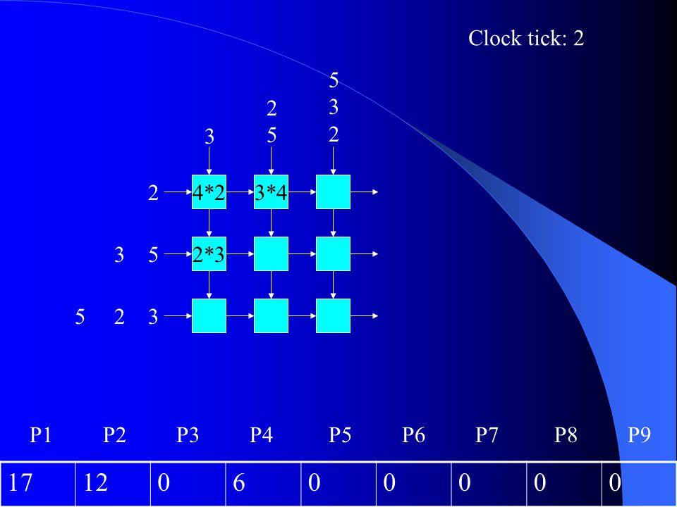 Clock tick: 2 5 3 2 2 5 3 2 4*2 3*4 3 5 2*3 5 2 3 P1 P2 P3 P4 P5 P6 P7 P8 P9 17 12 6