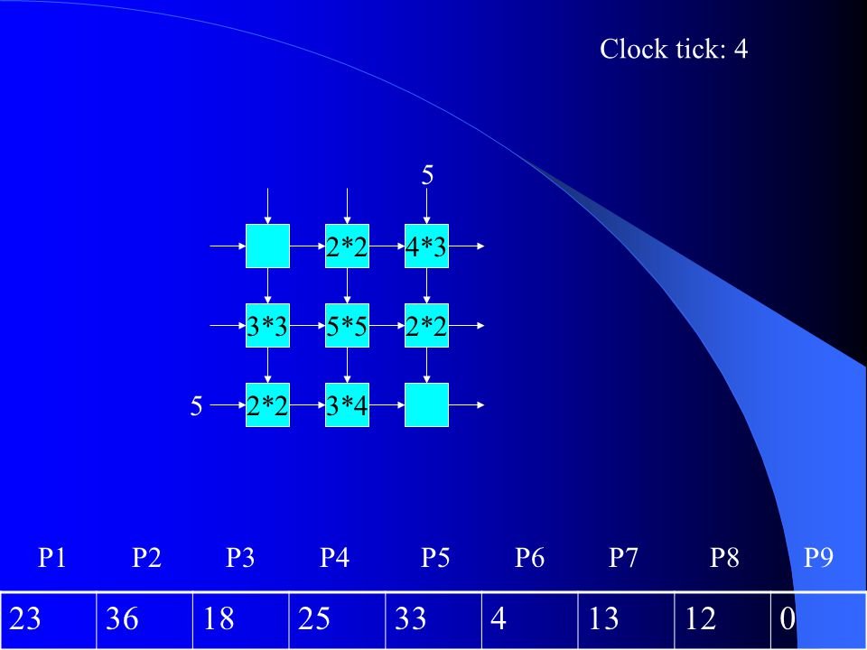 Clock tick: 4 5 2*2 4*3 3*3 5*5 2*2 5 2*2 3*4 P1 P2 P3 P4 P5 P6 P7 P8 P9 23 36 18 25 33 4 13 12
