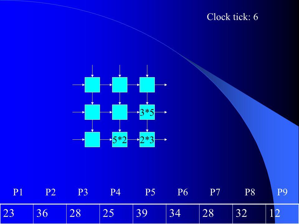 23 36 28 25 39 34 32 12 Clock tick: 6 3*5 5*2 2*3 P1 P2 P3 P4 P5 P6 P7
