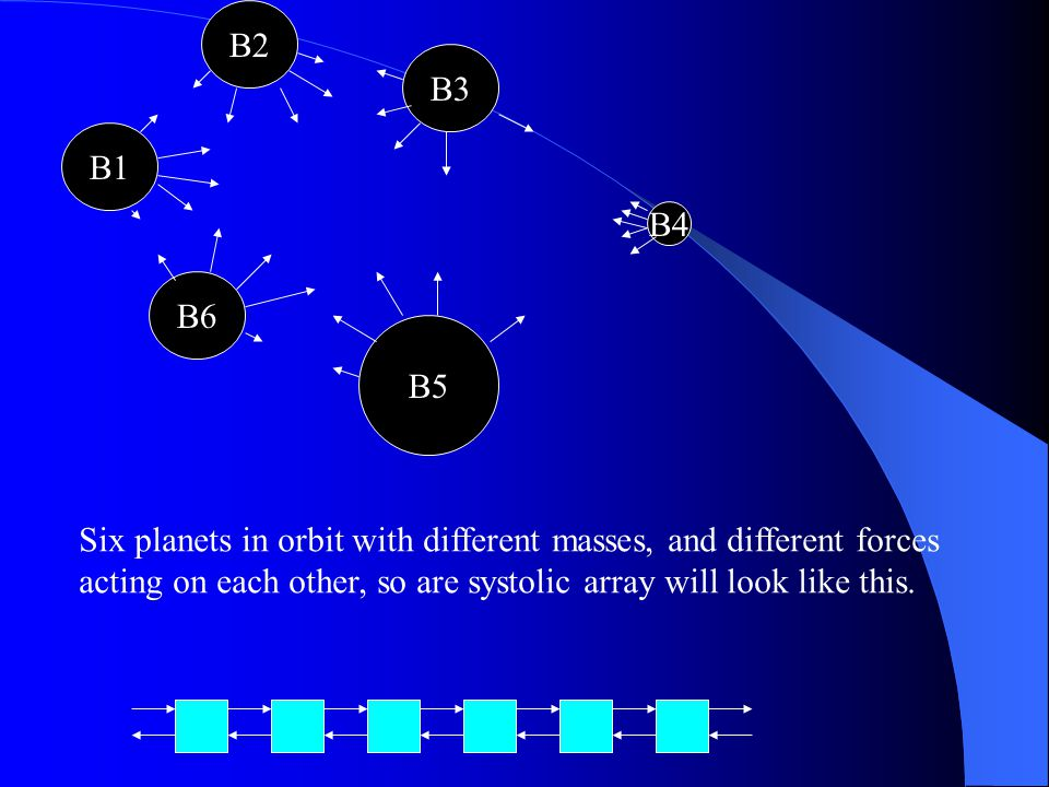 B2 B3. B1. B4. B6. B5. Six planets in orbit with different masses, and different forces.