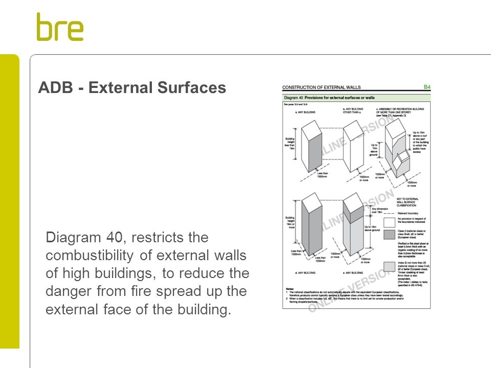ADB - External Surfaces