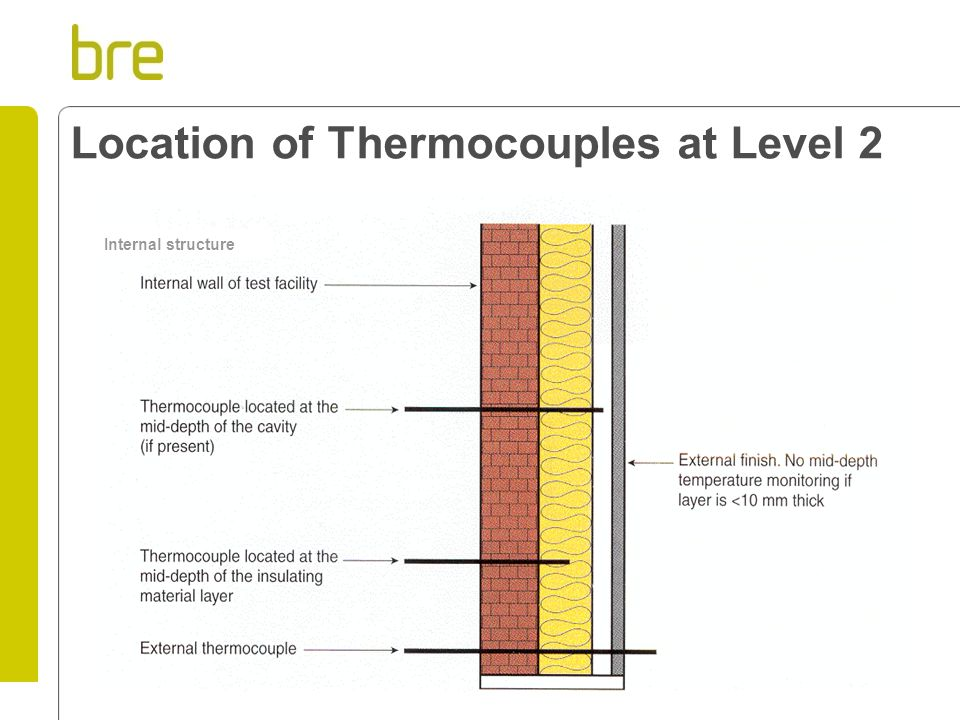 Location of Thermocouples at Level 2