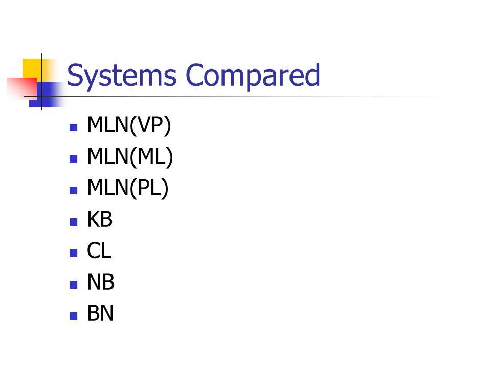 Systems Compared MLN(VP) MLN(ML) MLN(PL) KB CL NB BN