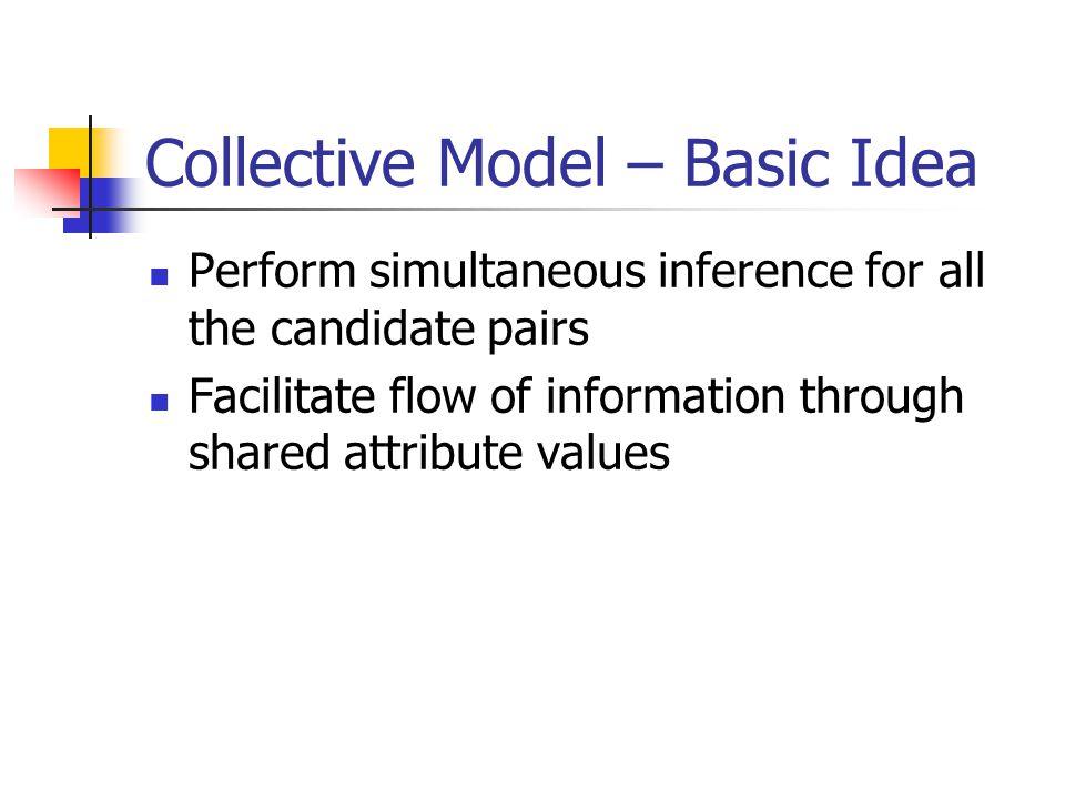 Collective Model – Basic Idea