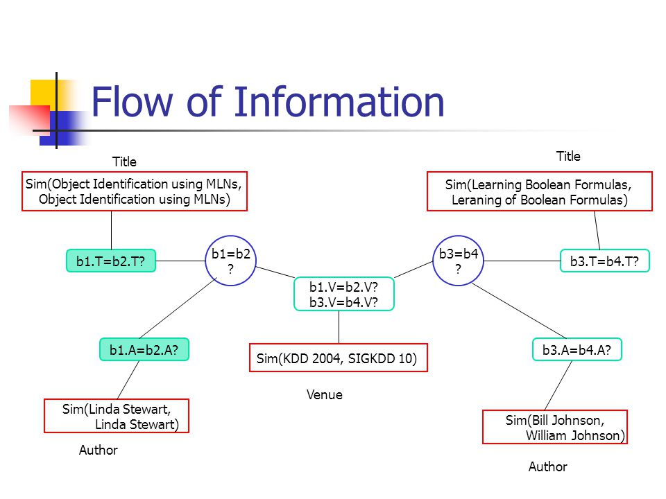 Flow of Information Title Title Sim(Object Identification using MLNs,