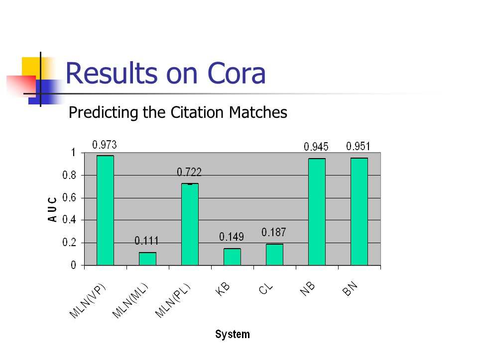 Results on Cora Predicting the Citation Matches