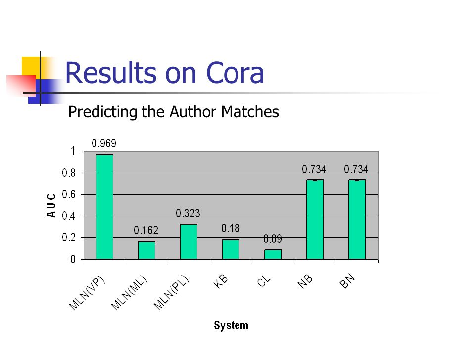 Results on Cora Predicting the Author Matches