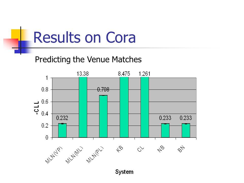 Results on Cora Predicting the Venue Matches