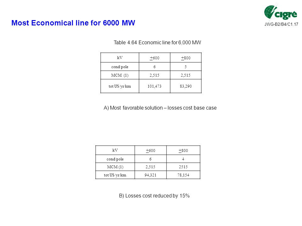 Most Economical line for 6000 MW