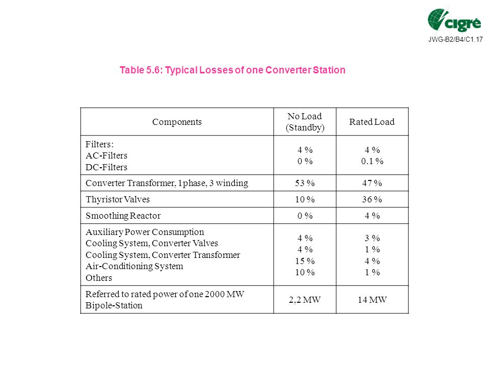 Table 5.6: Typical Losses of one Converter Station