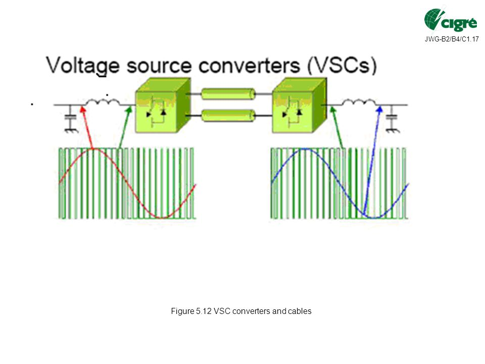 Figure 5.12 VSC converters and cables