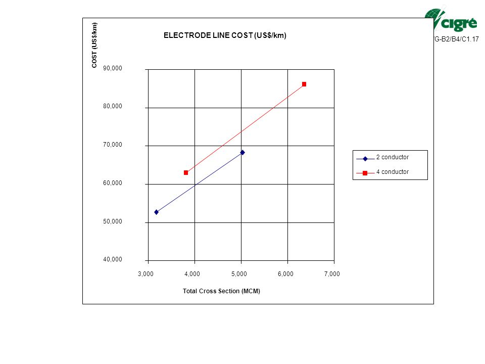 ELECTRODE LINE COST (US$/km)