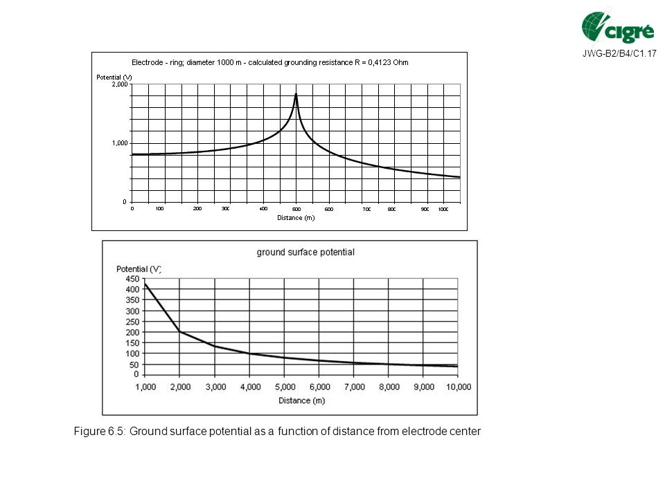 Figure 6.5: Ground surface potential as a function of distance from electrode center